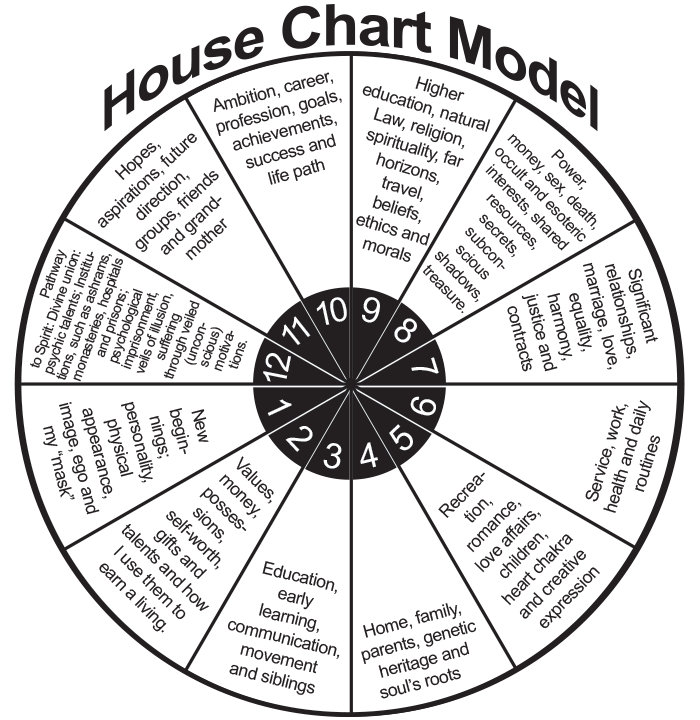 circle of life - ashtara's house chart model